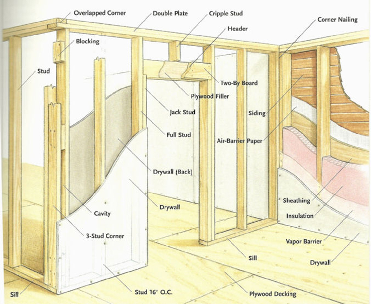 Basement Wall Framing Basics | 739 x 606 · 295 kB · jpeg